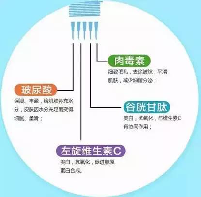 水光针给肌肤注射的是什么?